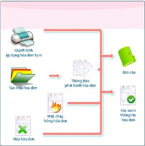 Quản lý hóa đơn trong phần mềm SThink Accounting