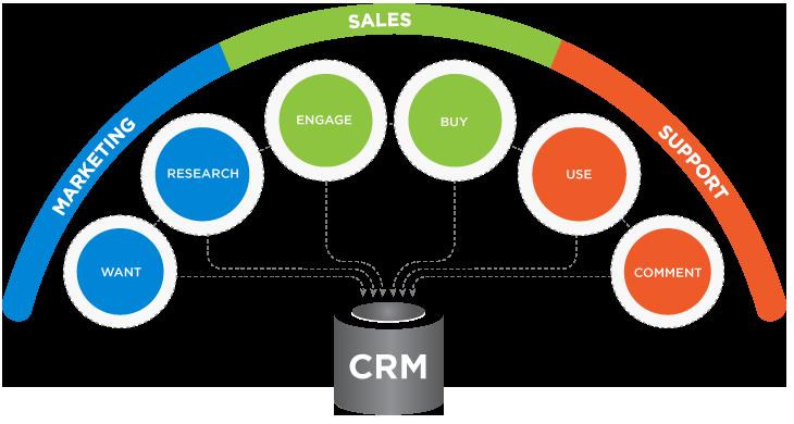 tầm quan trọng của phần mềm CRM đối với doanh nghiệp
