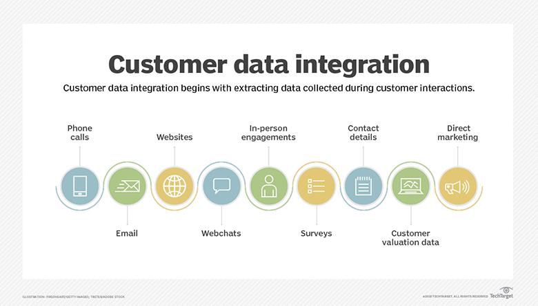tích hợp dữ liệu khách hàng