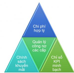4 lợi ích tiêu biểu SThink DMS