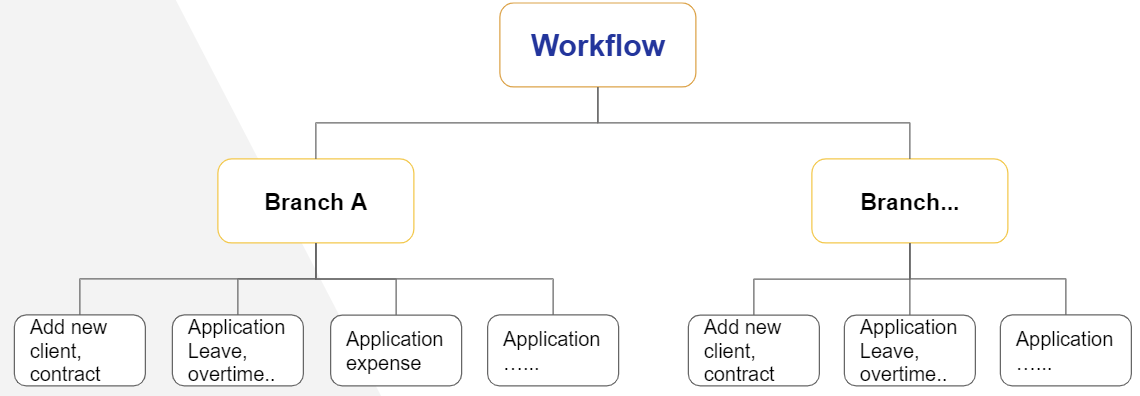 SThink workflow